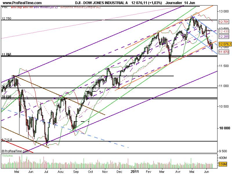 Analyse technique des marchés US ou marchés américains du Dow Jones