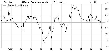graphique: indice ISM manufacturier en novembre 2006