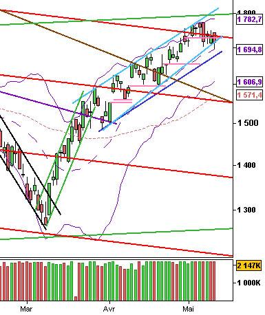 Analyse technique des marchés US ou marchés américains du Nasdaq