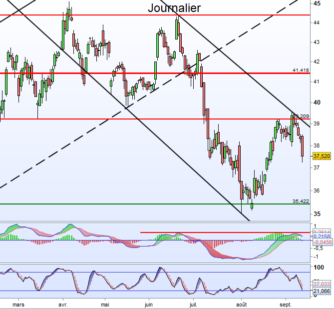analyse de saint gobain septembre 2014
