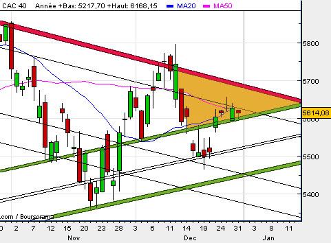 triangle isocéle sur le CAC