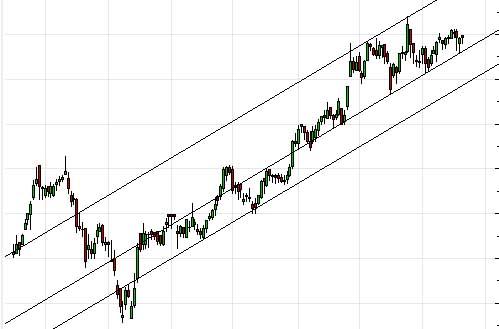 comment tracer des canaux de tendance ou trend line