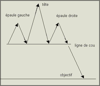 objectif de la cassure de la ligne de cou de l'ETE