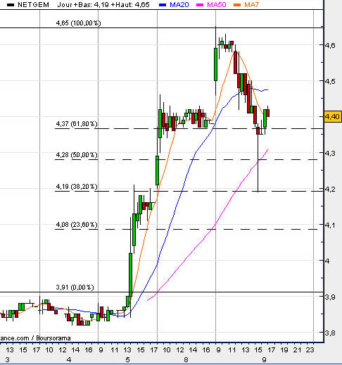exemple de retracement de fibonacci