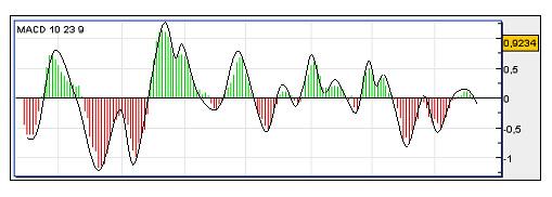 oscilation du MACD