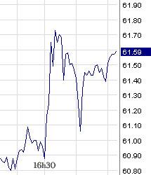 évolution du prix du pétrole