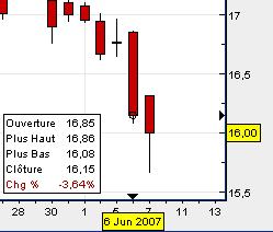 exemple de trading sur points pivots