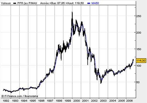 graphique des prix d'une actrion