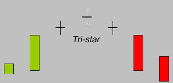 tri-star du soir