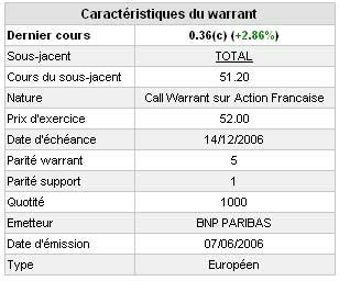 Caractésistiques d'un warrant
